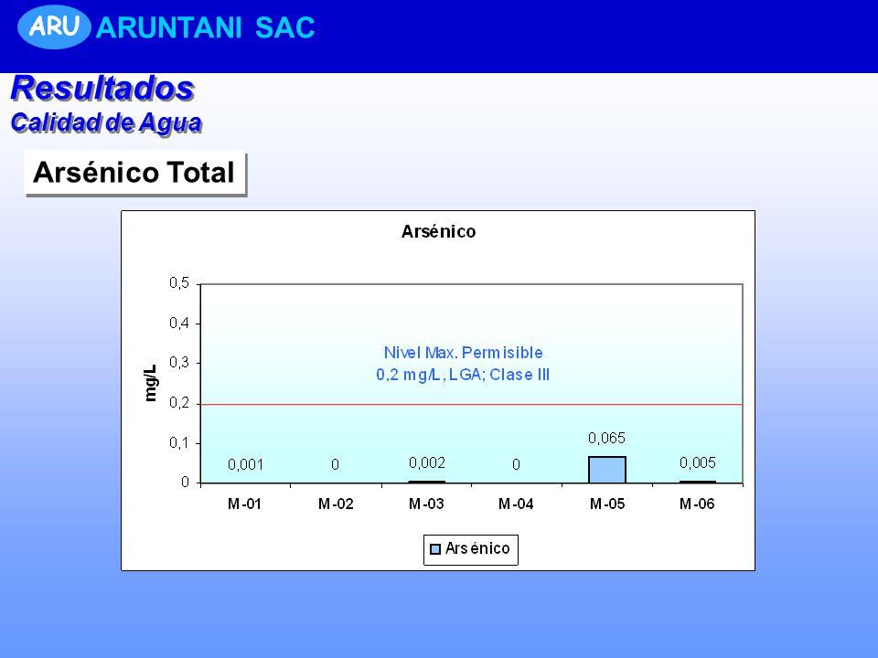 ARU ARUNTANI SAC Resultados Calidad de Agua Arsénico Total