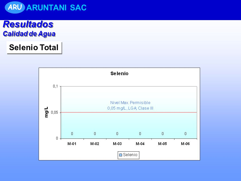 ARU ARUNTANI SAC Resultados Calidad de Agua Selenio Total