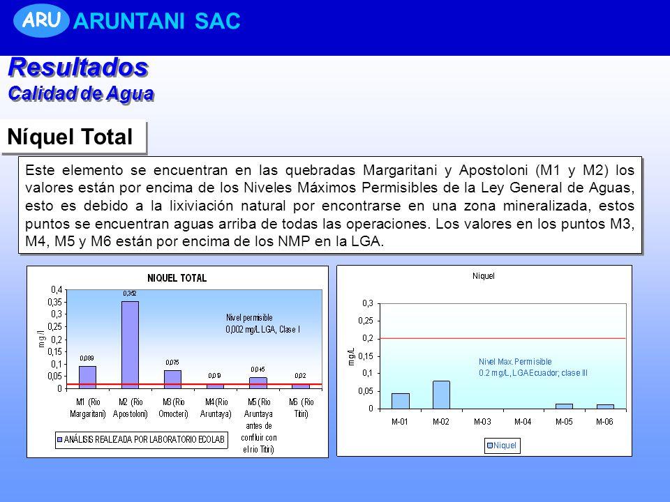 Resultados ARUNTANI SAC Níquel Total ARU Calidad de Agua