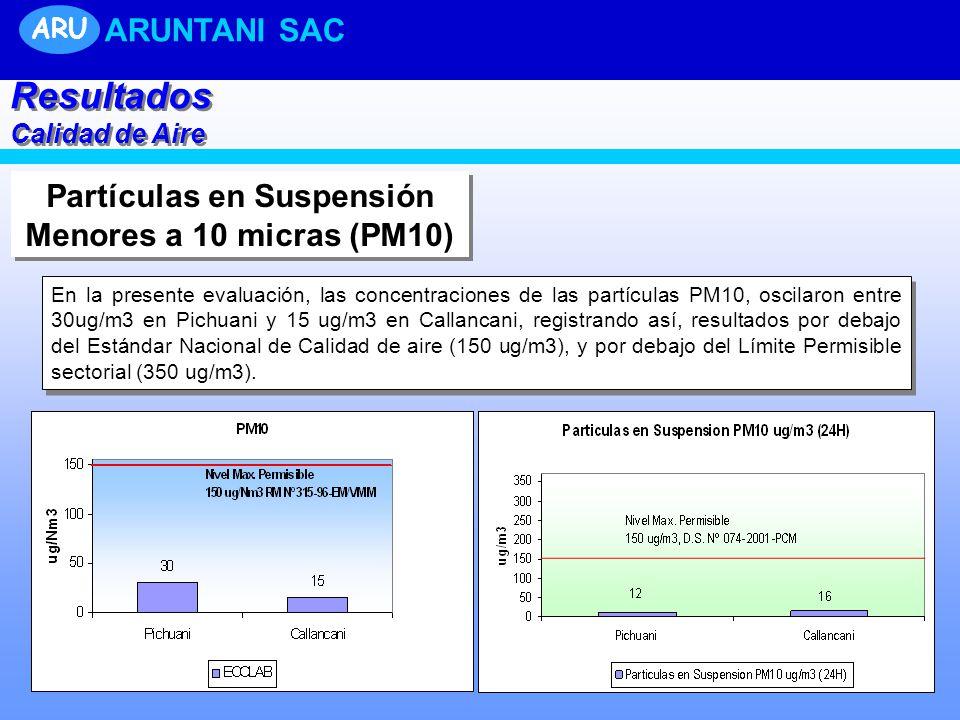 Partículas en Suspensión Menores a 10 micras (PM10)
