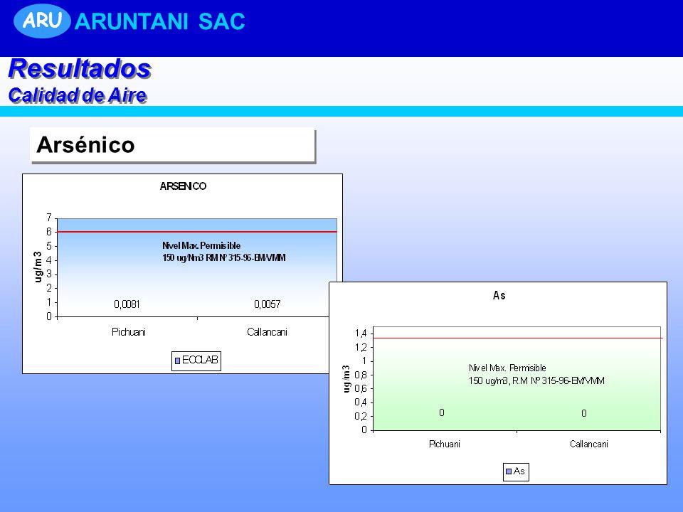 ARU ARUNTANI SAC Resultados Calidad de Aire Arsénico