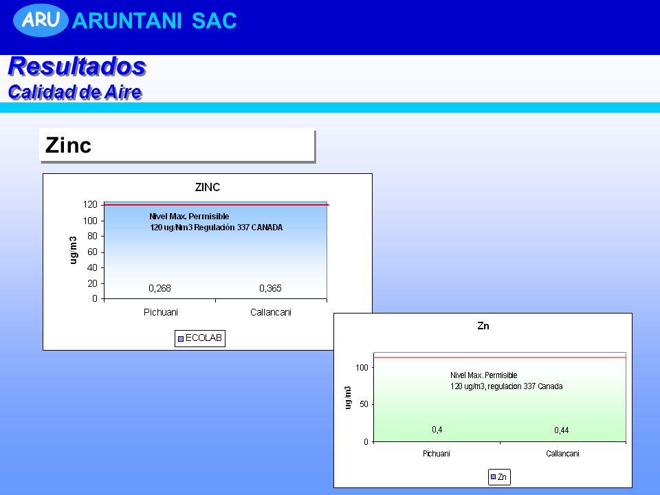 ARU ARUNTANI SAC Resultados Calidad de Aire Zinc