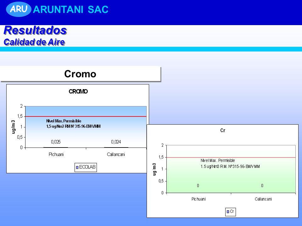 ARU ARUNTANI SAC Resultados Calidad de Aire Cromo