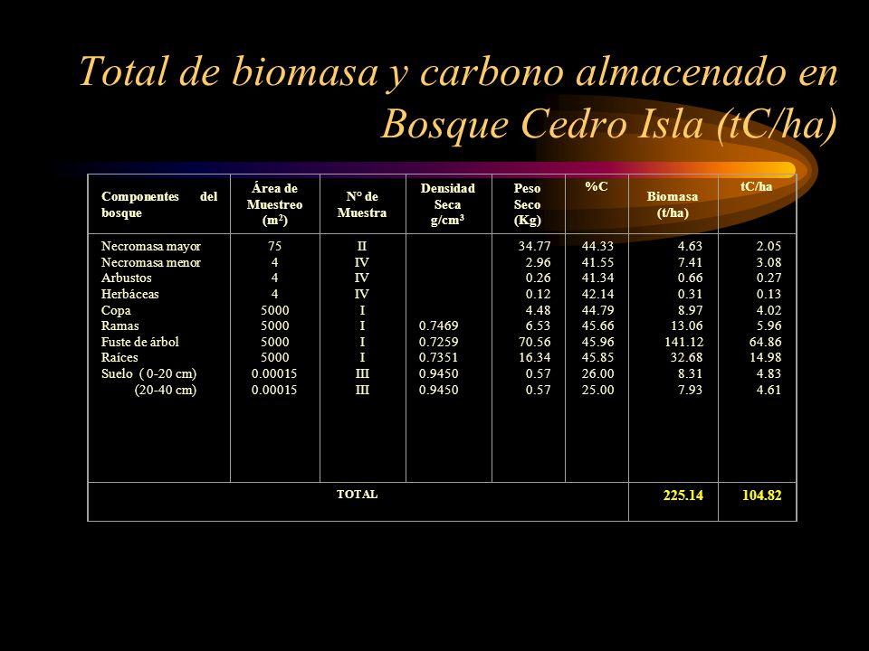 Total de biomasa y carbono almacenado en Bosque Cedro Isla (tC/ha)