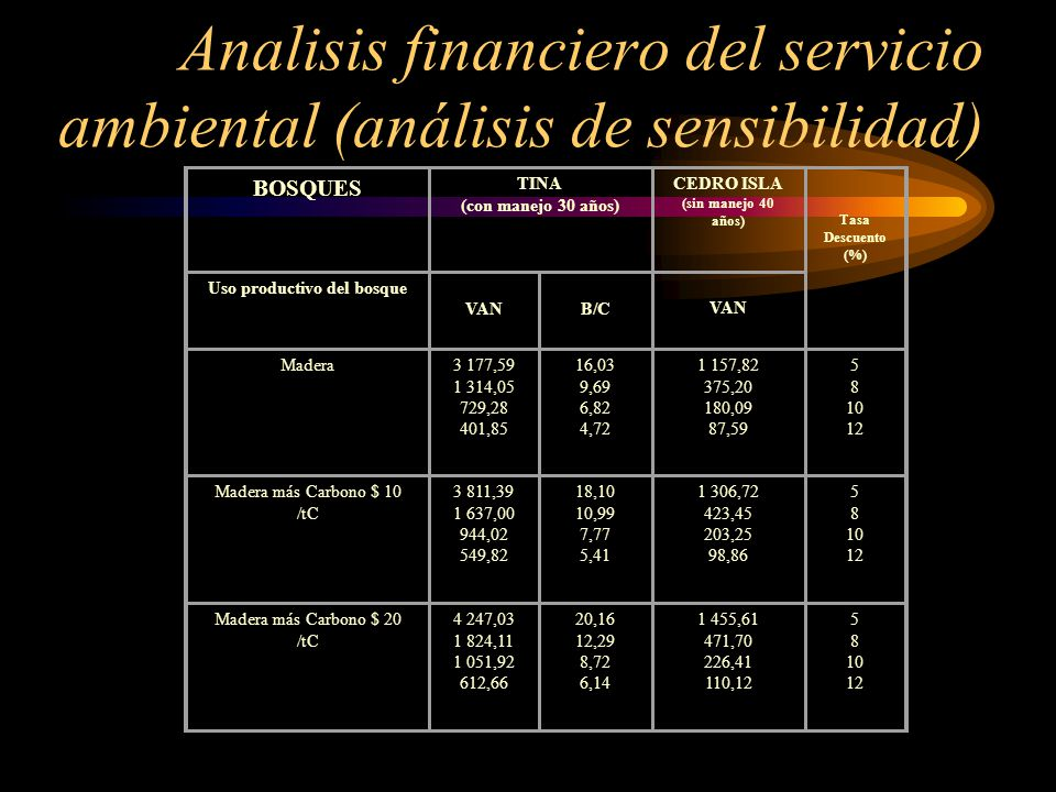 Analisis financiero del servicio ambiental (análisis de sensibilidad)