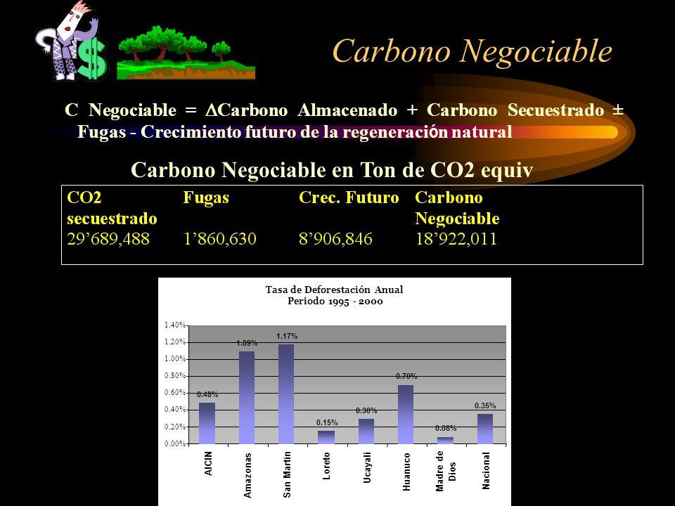 Carbono Negociable C Negociable = Carbono Almacenado + Carbono Secuestrado ± Fugas - Crecimiento futuro de la regeneración natural.
