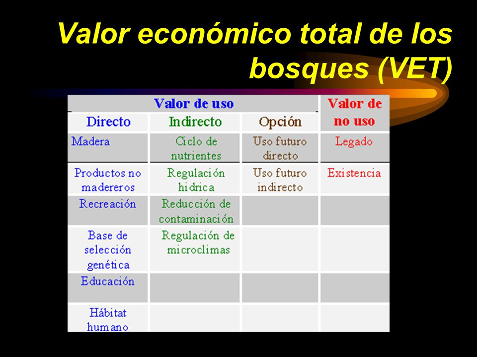 Valor económico total de los bosques (VET)