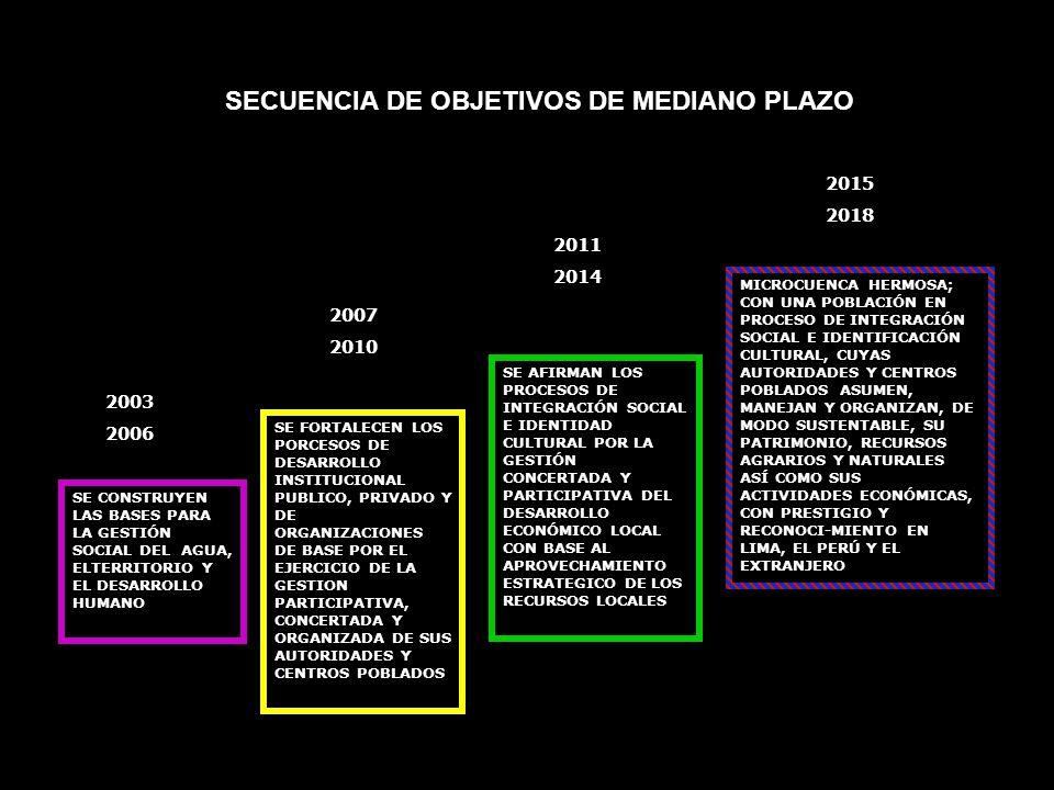 SECUENCIA DE OBJETIVOS DE MEDIANO PLAZO