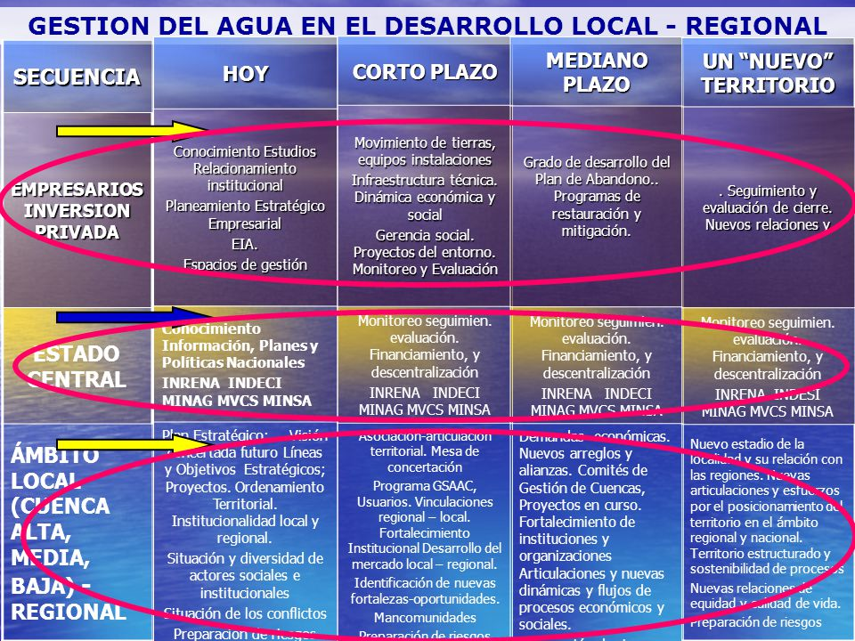 GESTION DEL AGUA EN EL DESARROLLO LOCAL - REGIONAL
