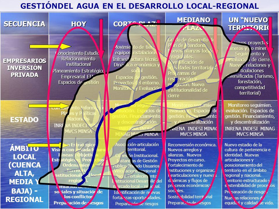 GESTIÓNDEL AGUA EN EL DESARROLLO LOCAL-REGIONAL
