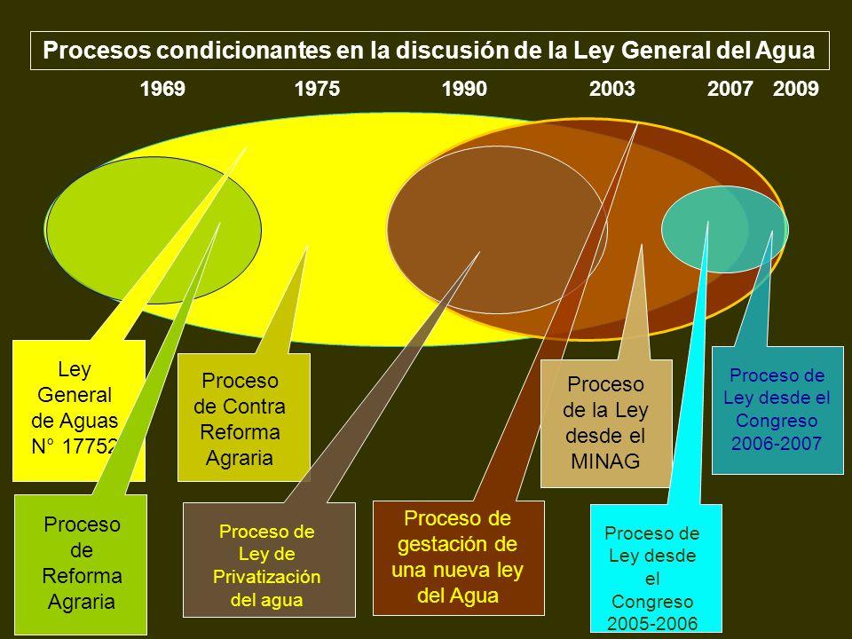 Procesos condicionantes en la discusión de la Ley General del Agua