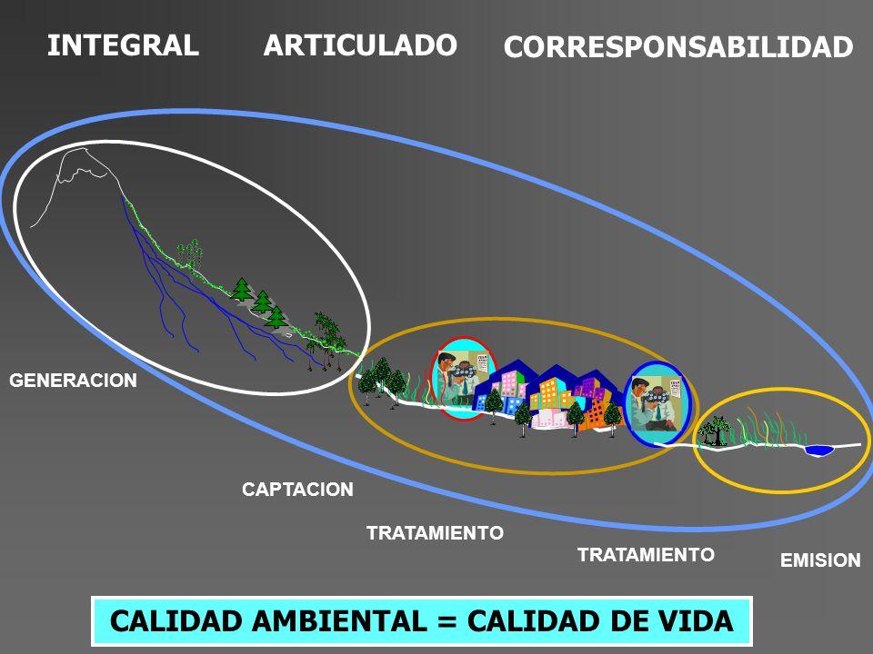 CALIDAD AMBIENTAL = CALIDAD DE VIDA