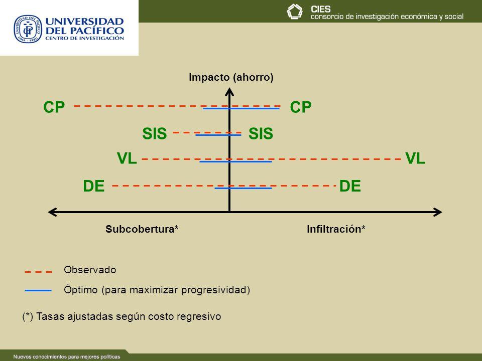 CP CP SIS SIS VL VL DE DE Impacto (ahorro) Subcobertura* Infiltración*
