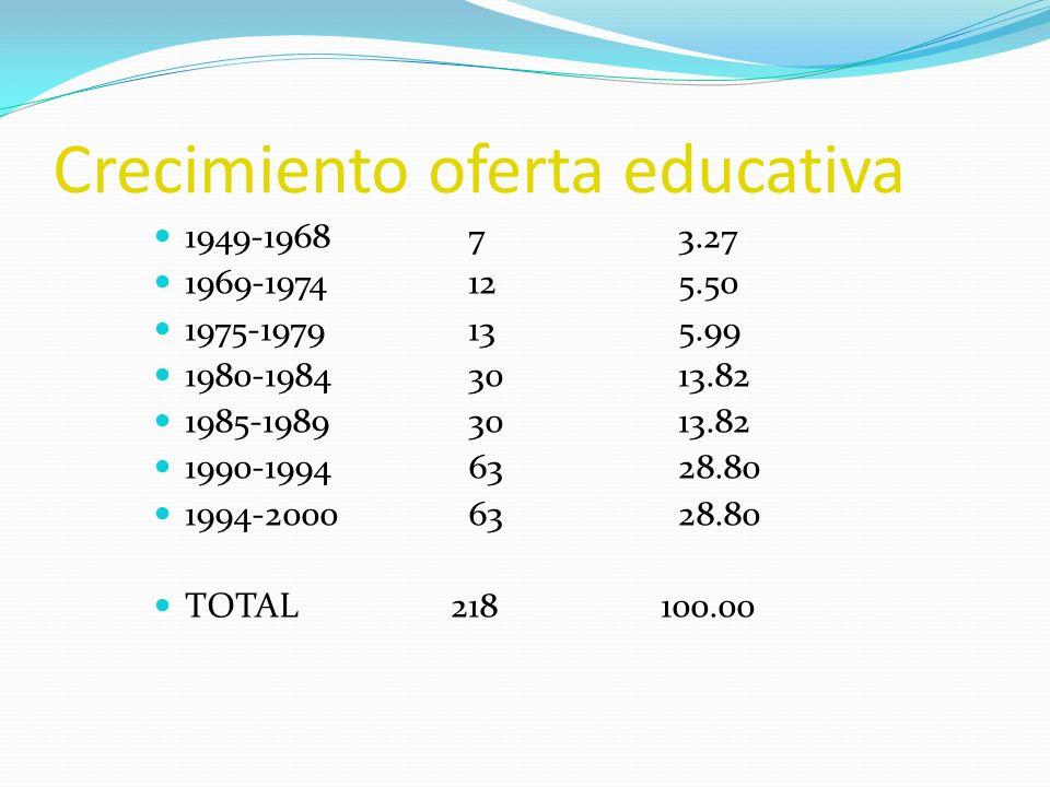 Crecimiento oferta educativa