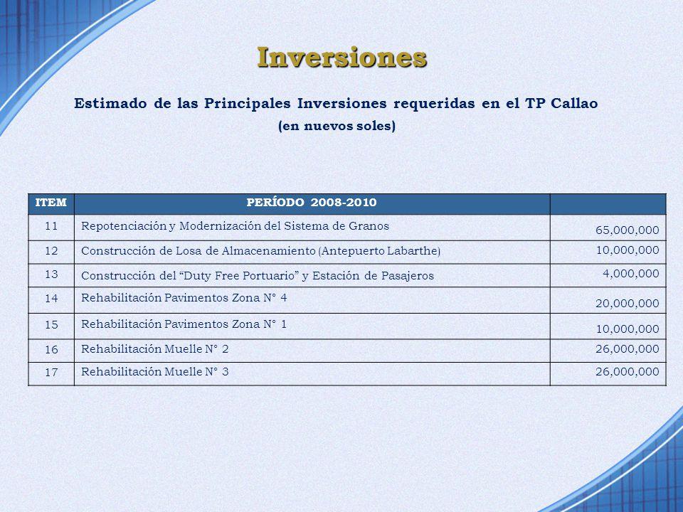 Estimado de las Principales Inversiones requeridas en el TP Callao