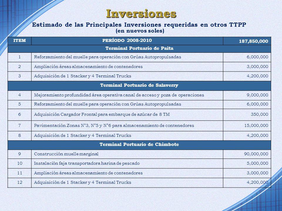 Inversiones Estimado de las Principales Inversiones requeridas en otros TTPP. (en nuevos soles) ITEM.