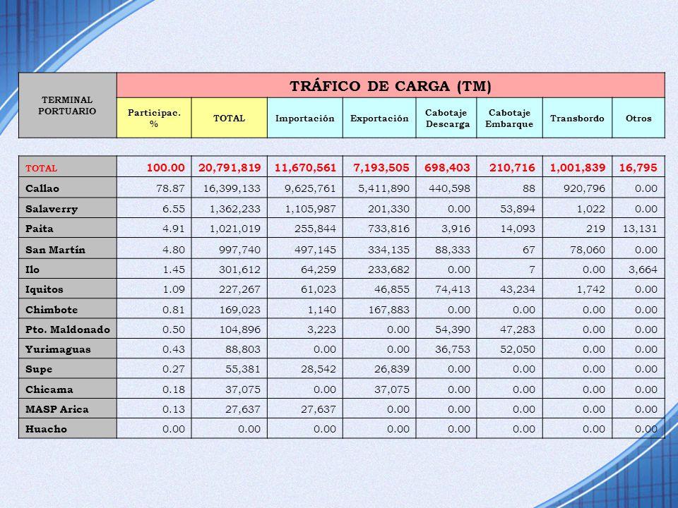 TERMINAL PORTUARIO. TRÁFICO DE CARGA (TM) Participac. % TOTAL. Importación. Exportación. Cabotaje.
