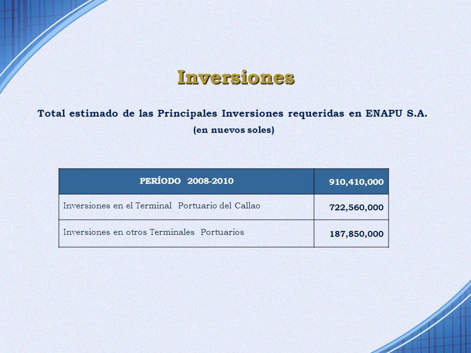 Total estimado de las Principales Inversiones requeridas en ENAPU S.A.