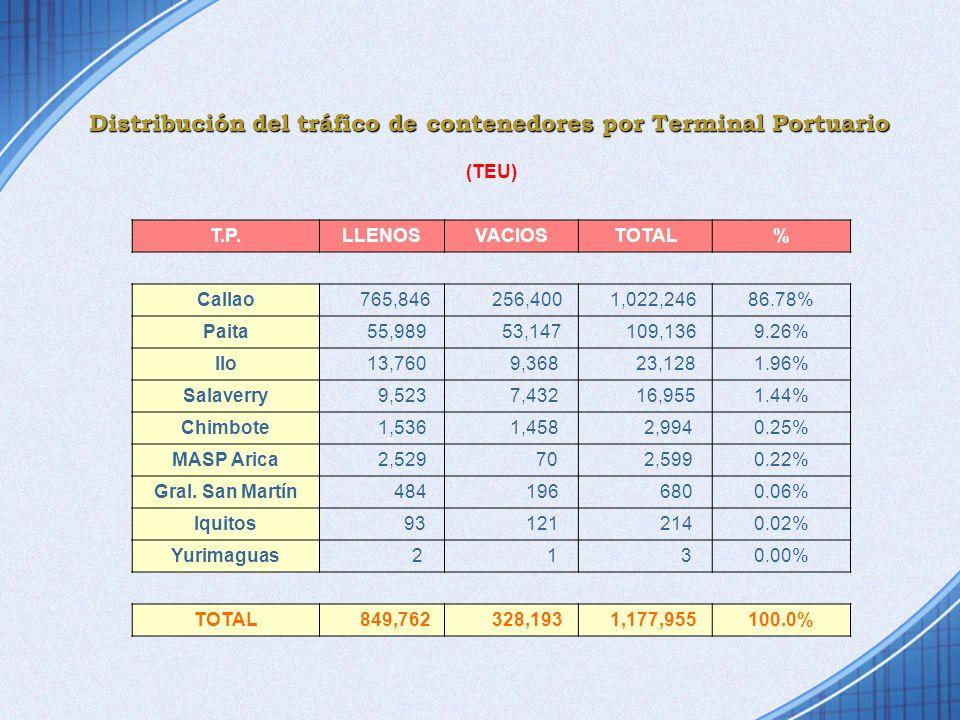 Distribución del tráfico de contenedores por Terminal Portuario