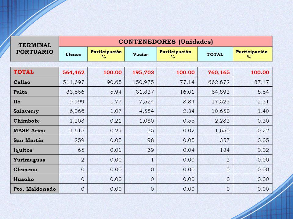CONTENEDORES (Unidades)