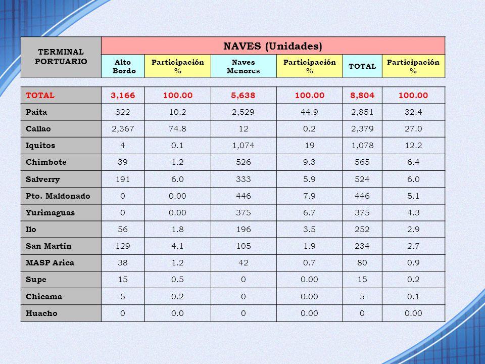 NAVES (Unidades) TERMINAL PORTUARIO 3,166 100.00 5,638 8,804 Paita 322