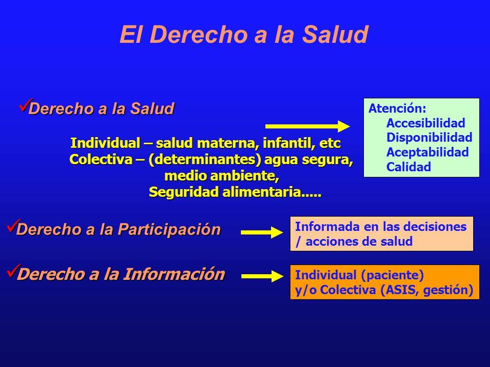 El Derecho a la Salud Derecho a la Salud Derecho a la Participación