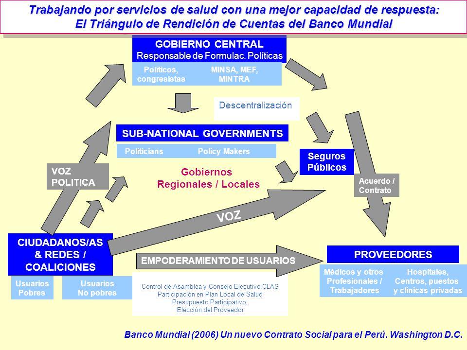 El Triángulo de Rendición de Cuentas del Banco Mundial