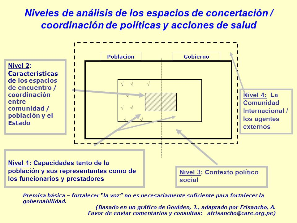Niveles de análisis de los espacios de concertación / coordinación de políticas y acciones de salud