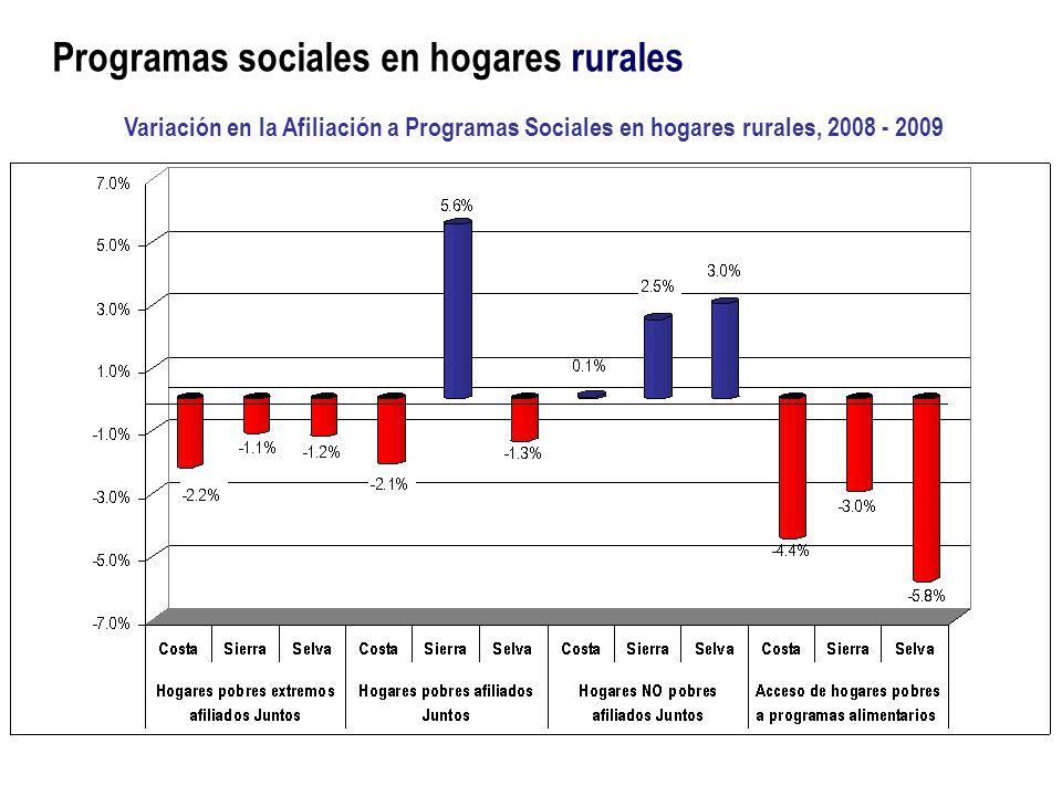 Programas sociales en hogares rurales