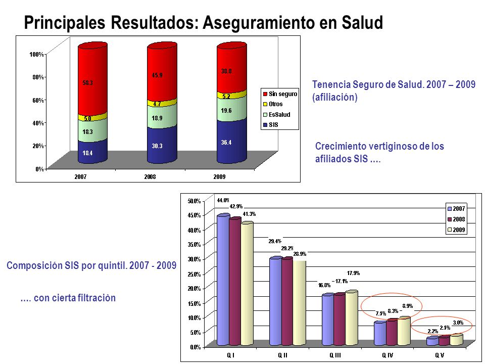 Principales Resultados: Aseguramiento en Salud