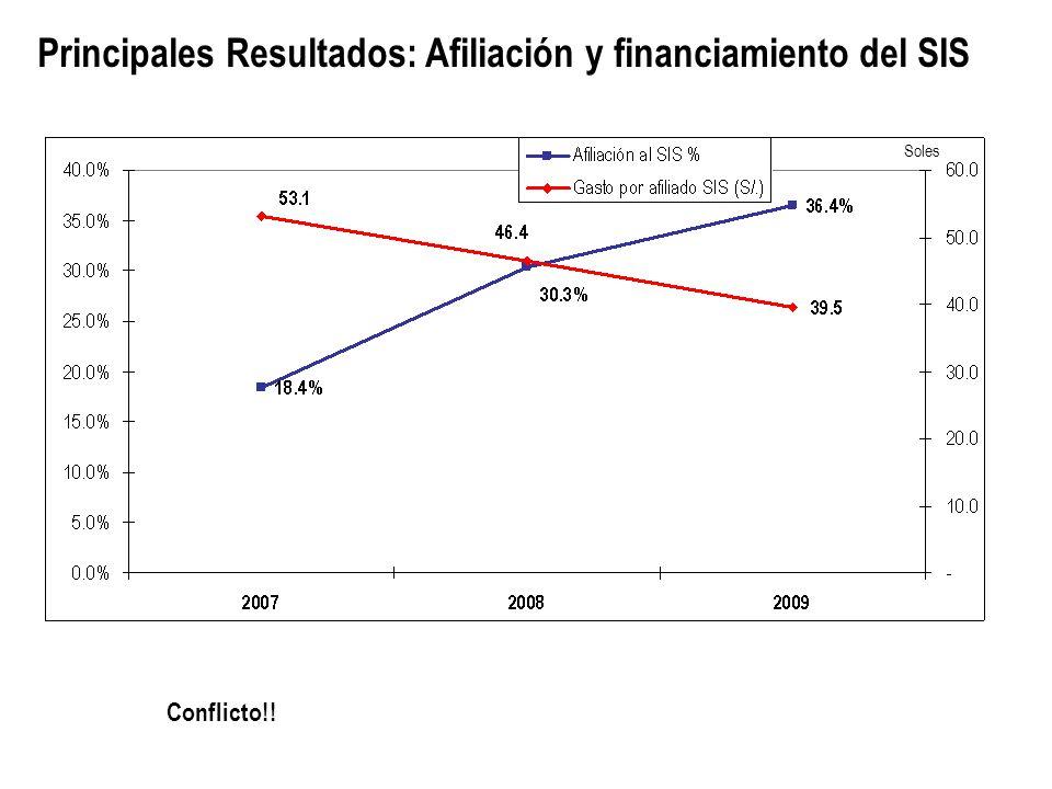 Principales Resultados: Afiliación y financiamiento del SIS