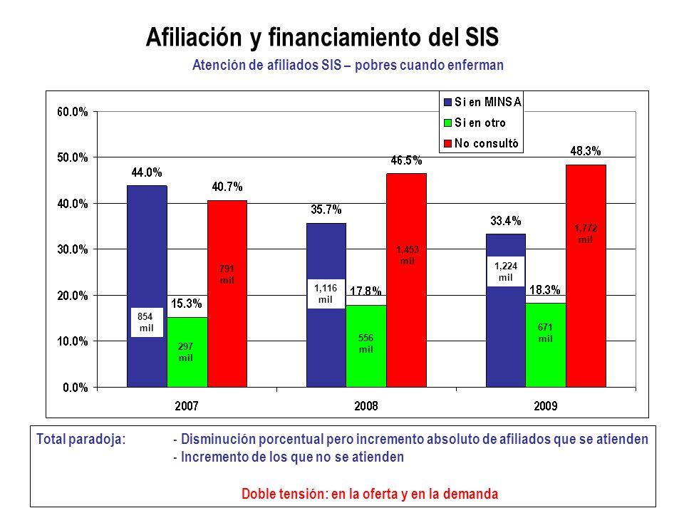 Afiliación y financiamiento del SIS