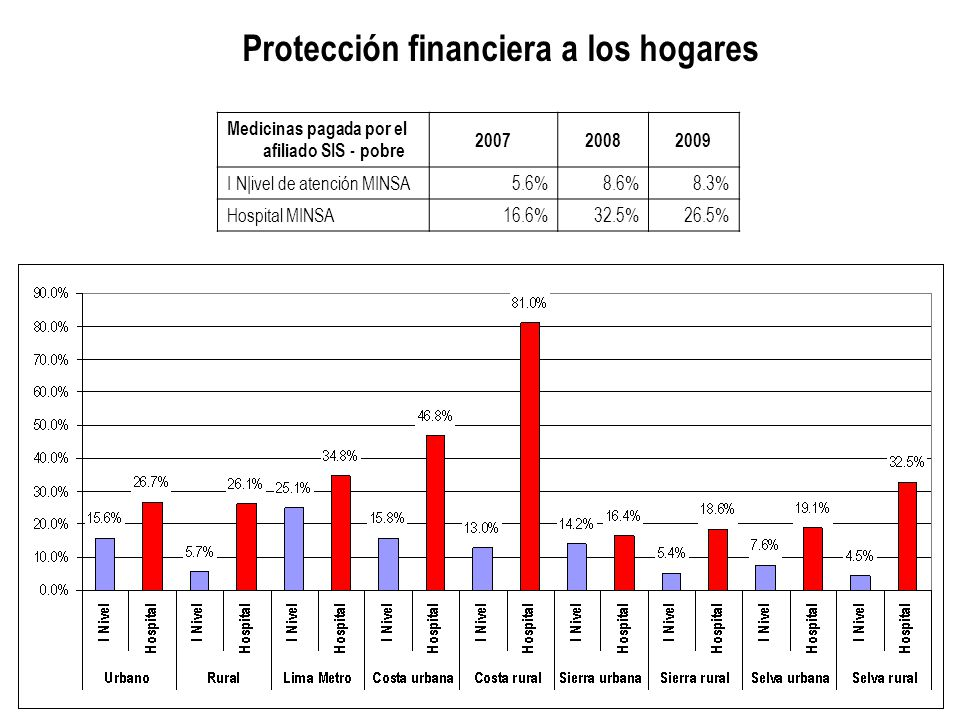Protección financiera a los hogares
