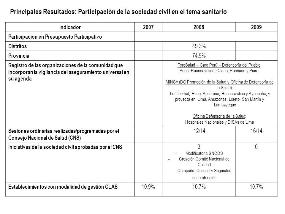 Principales Resultados: Participación de la sociedad civil en el tema sanitario