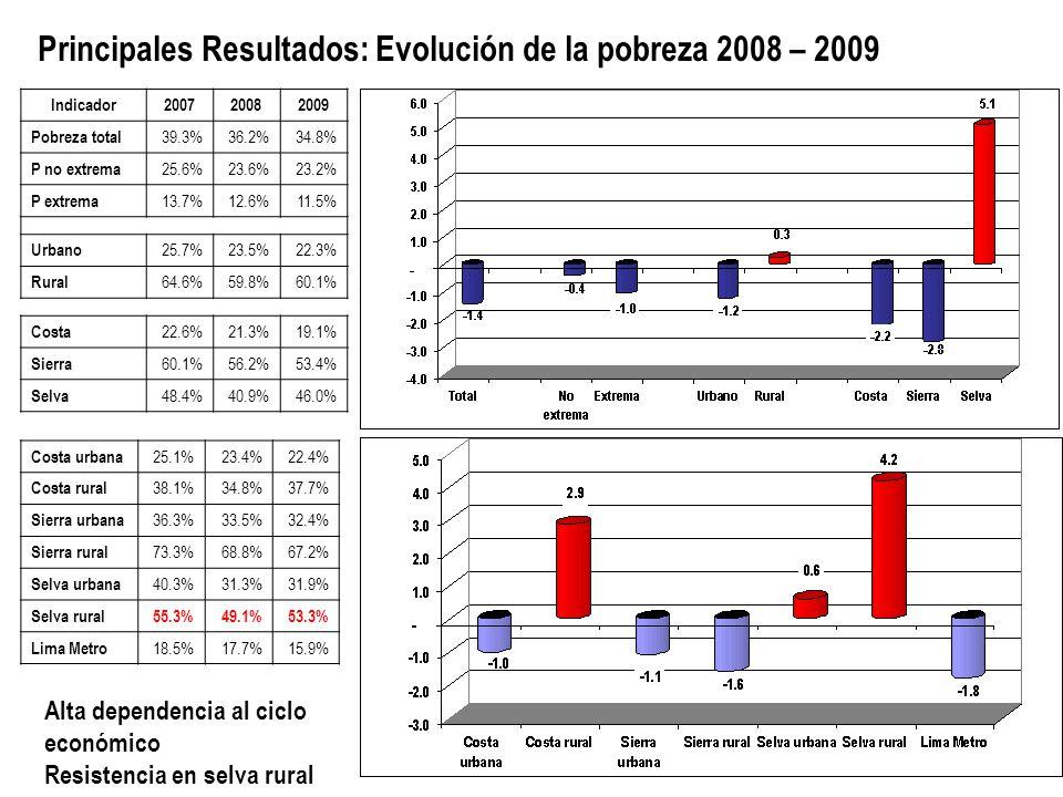 Principales Resultados: Evolución de la pobreza 2008 – 2009