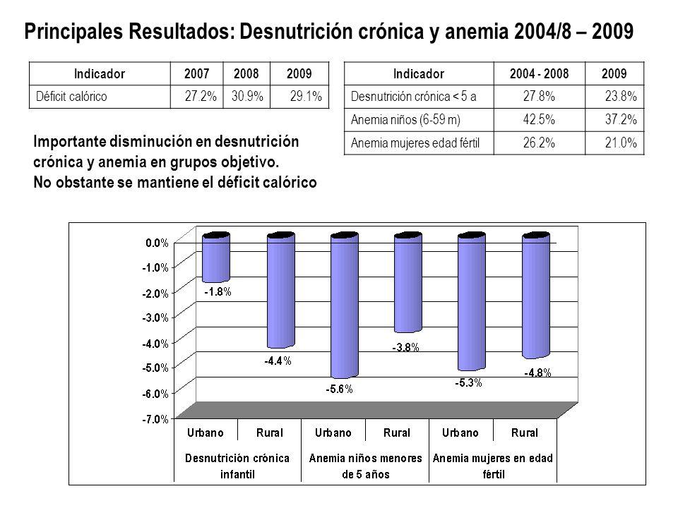 Principales Resultados: Desnutrición crónica y anemia 2004/8 – 2009