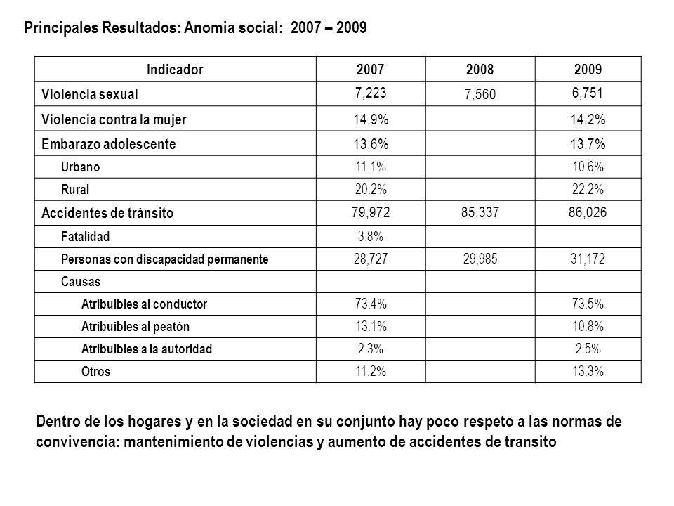 Principales Resultados: Anomia social: 2007 – 2009