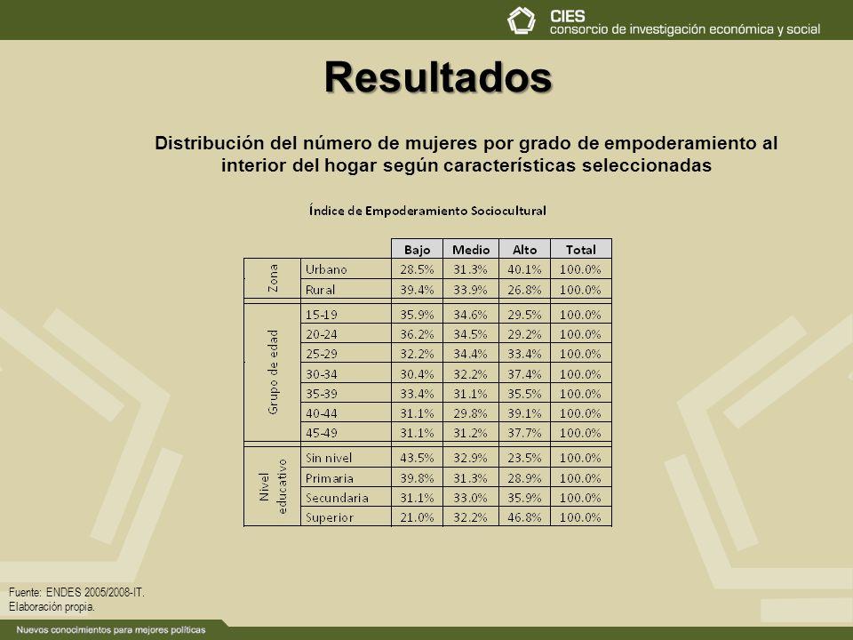 Resultados Distribución del número de mujeres por grado de empoderamiento al interior del hogar según características seleccionadas.