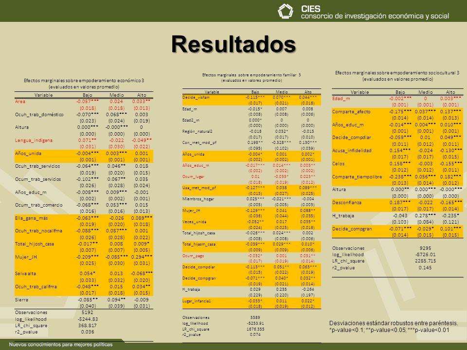 Resultados Efectos marginales sobre empoderamiento sociocultural 3 (evaluados en valores promedio) Variable.