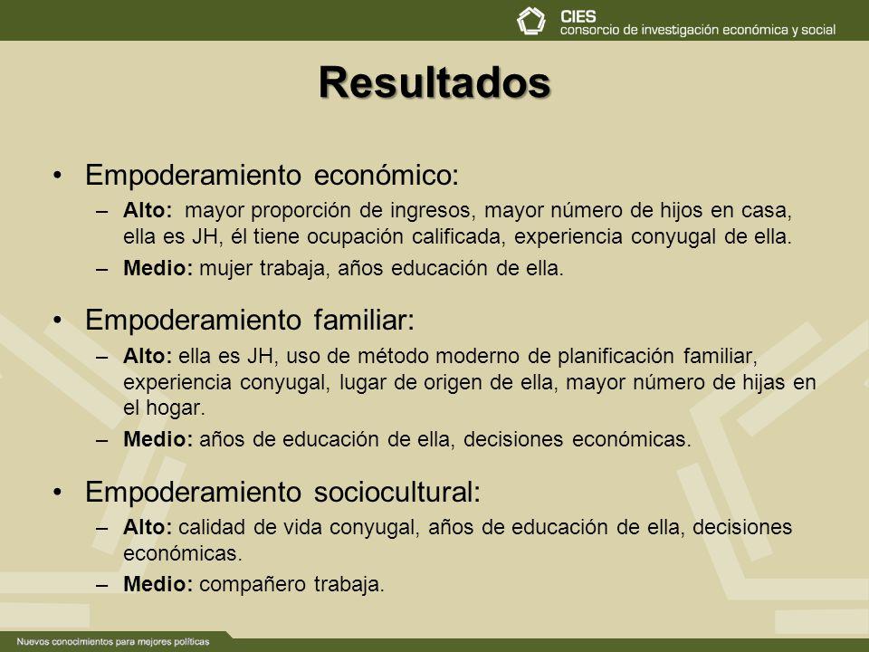 Resultados Empoderamiento económico: Empoderamiento familiar: