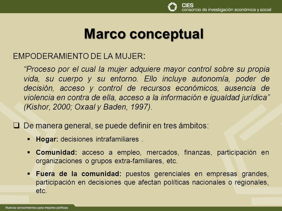 Marco conceptual EMPODERAMIENTO DE LA MUJER: