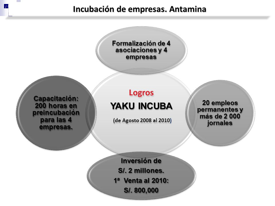 Incubación de empresas. Antamina