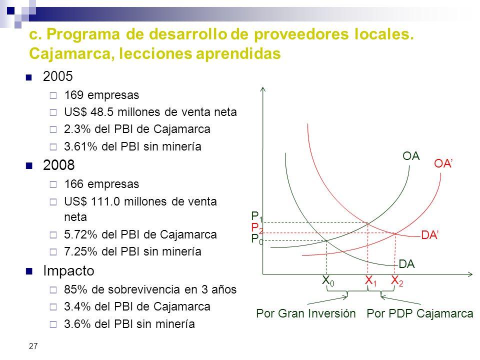 DA' c. Programa de desarrollo de proveedores locales. Cajamarca, lecciones aprendidas. DA. 2005. 169 empresas.