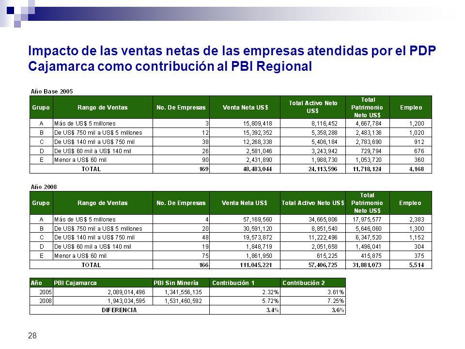 Impacto de las ventas netas de las empresas atendidas por el PDP Cajamarca como contribución al PBI Regional