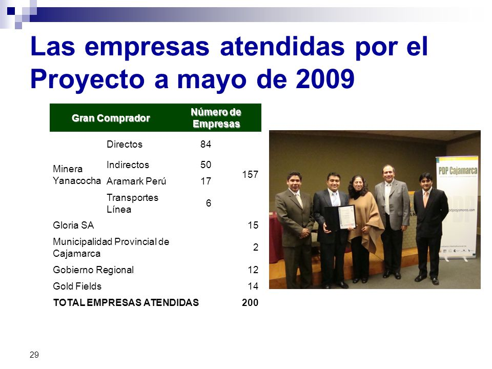 Las empresas atendidas por el Proyecto a mayo de 2009