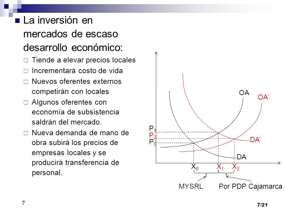 La inversión en mercados de escaso desarrollo económico: