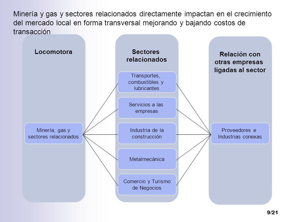 sectores relacionados