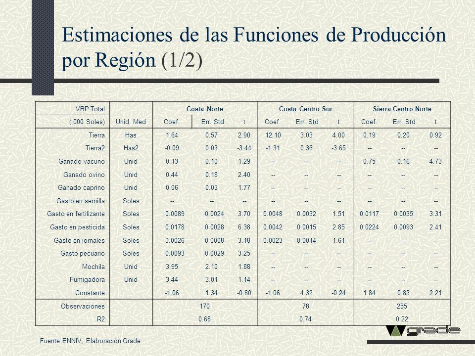 Estimaciones de las Funciones de Producción por Región (1/2)