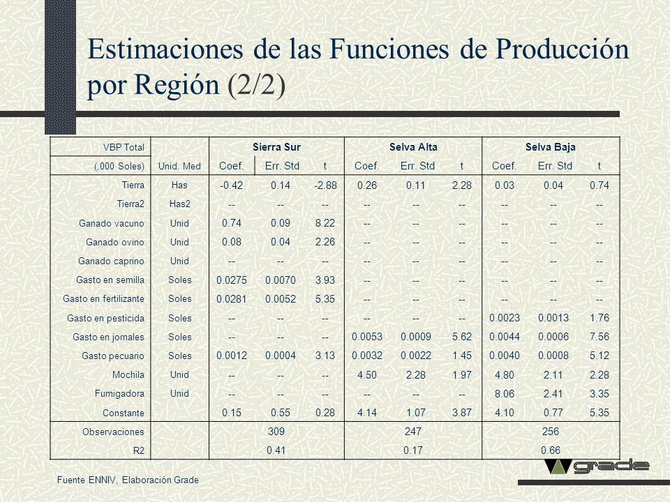 Estimaciones de las Funciones de Producción por Región (2/2)