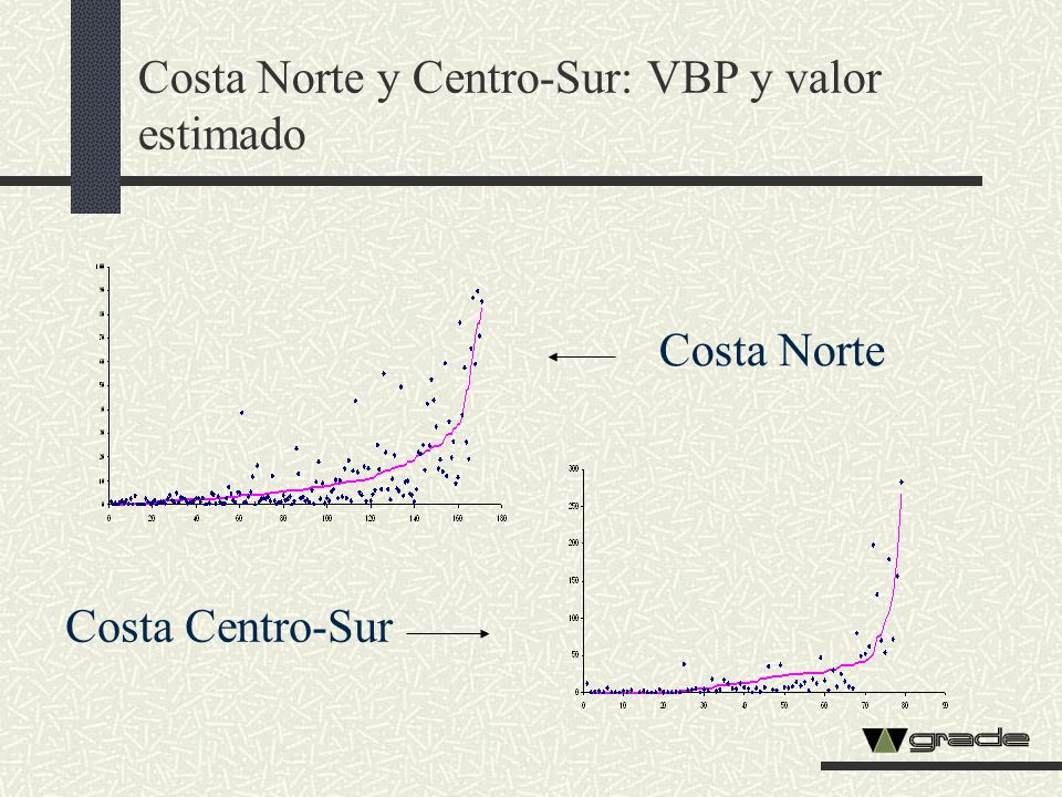 Costa Norte y Centro-Sur: VBP y valor estimado
